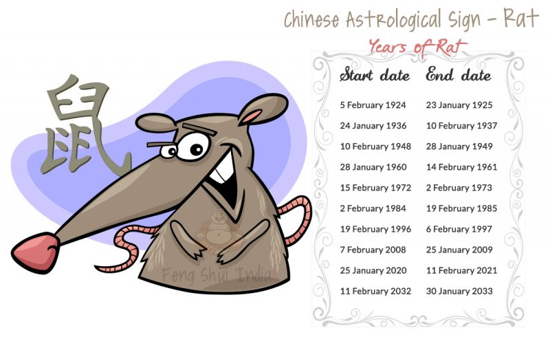 Chinese Astrological sign Rat